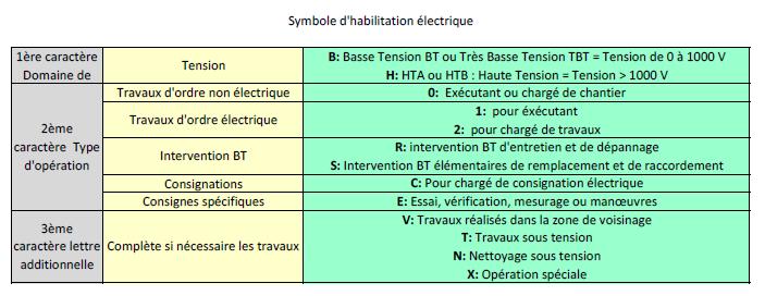 Symbole d'habilitation électrique